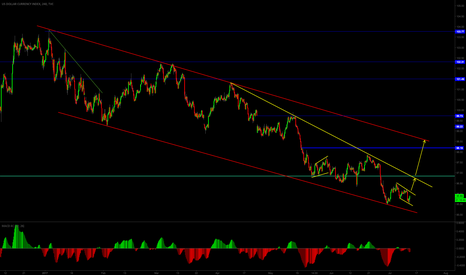 DXY: time for a bigger correction?