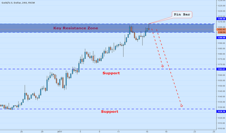 XAUUSD: Bearish Pin Bar formed at key resistance Zone