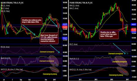 GBPJPY: GBP/JPY technicals and trading setup