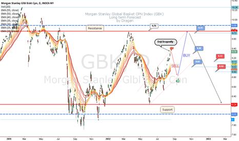 GBK: Morgan Stanly GBK Forecast