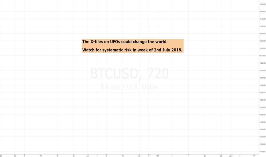 BTCUSD: UFO revelations could rock the world's financial markets.