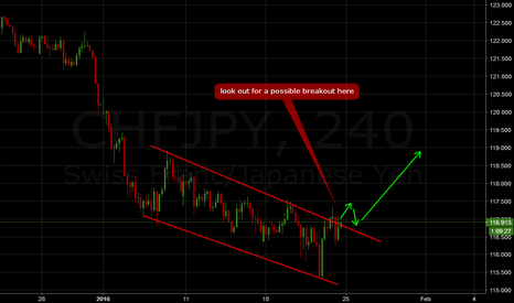CHFJPY: CHFJPY: Look out for a breakout to go long