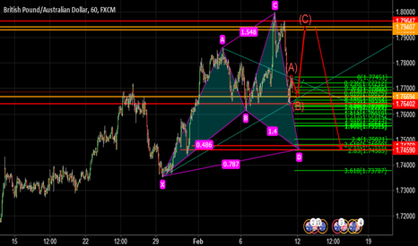 GBPAUD: POTENTIAL cypher ,retracement buy or sell ?