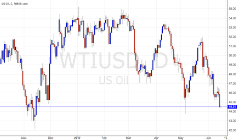 WTIUSD: Buying WTI, oil, on this dip... cuz there is no one else to sell