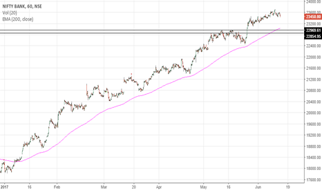 BANKNIFTY: Bank nifty Hourly chart !