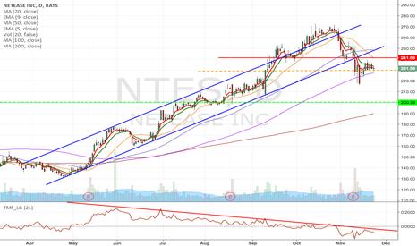 NTES: NTES - Upward channel breakdown, short from $228.93 to $200.33