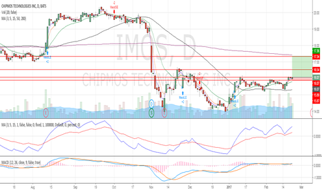 IMOS: Preparing for a breakout above US$16.07