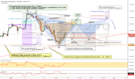 GBPUSD: Possible retest of Highest High and before we get there.