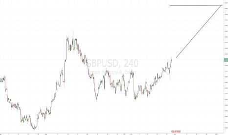 GBPUSD: Bullish GBPUSD - Long Position