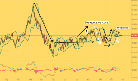 USDCAD: The dollar and the background