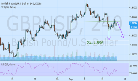 GBPUSD: RETEST NECKLINE... NOW SHORT AGAIN