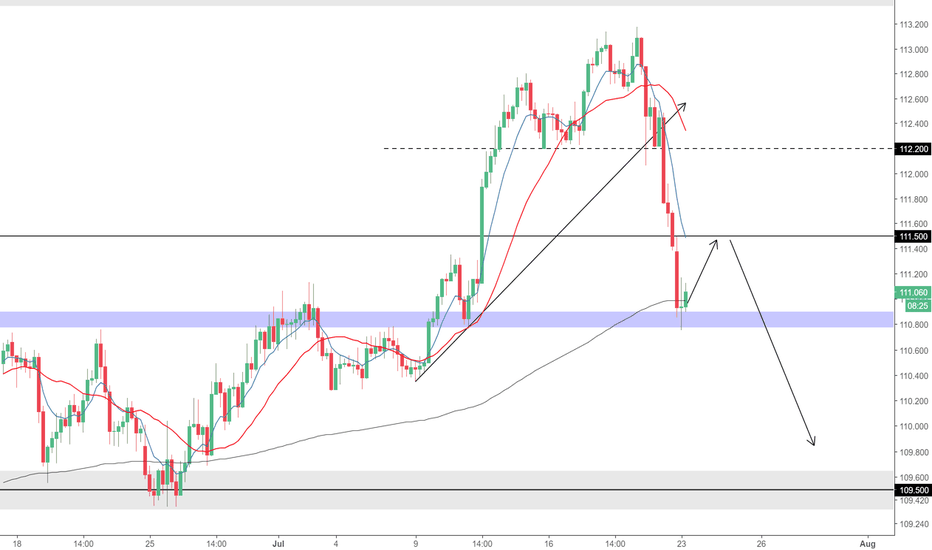 USDJPY: USDJPY H4 Long short term idea