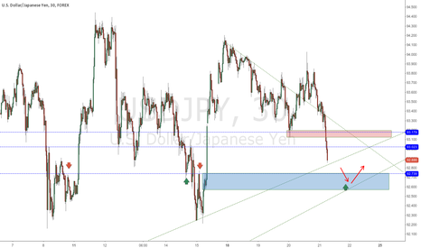 USDJPY: USDJPY potential reaction zone