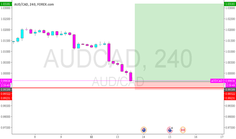 AUDCAD: AUDCAD - good entry for a long setup