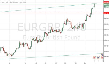 EURGBP: EURGBP Analysis
