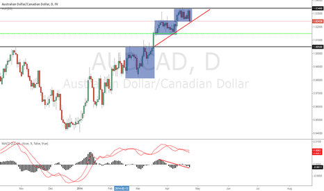 AUDCAD: AUDCAD DAILY BEOB