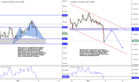 USOIL: Pair of the Week: OIL & GOLD