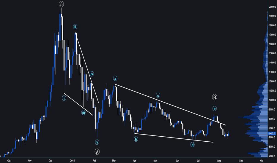 BTCUSD: Long term bearish count [BTC/USD]