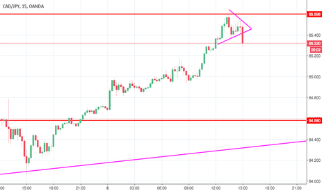 CADJPY: patiently waiting for the breakout