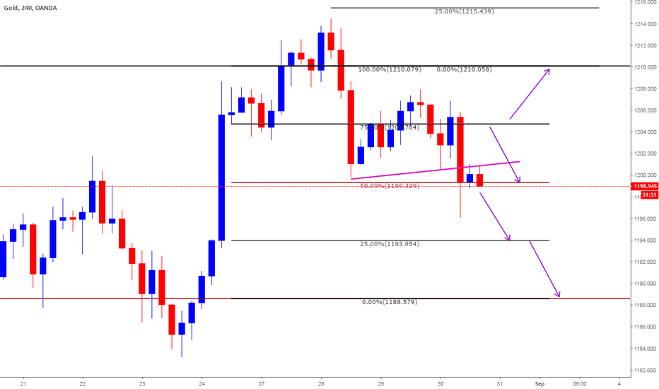 XAUUSD: Intra Day Plan based on Clone Levels for Aug 31st 2018