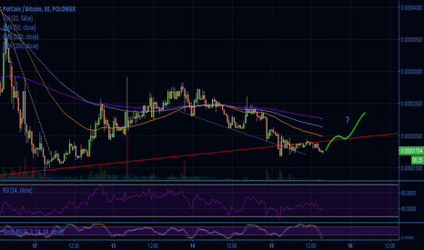 POTBTC: POT double bottom below trendline?