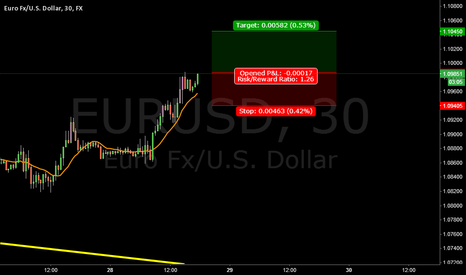 EURUSD:   continuation 1.10450