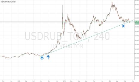 USDRUB_TOM: Ретест USD / RUB TOM