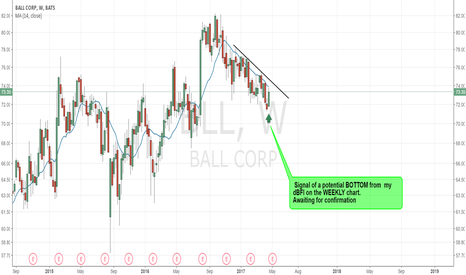 BLL: BLL - Potential Bottom