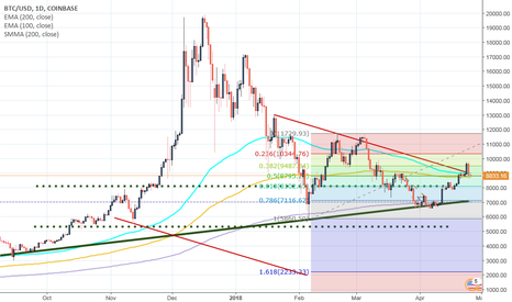 BTCUSD: Bitcoin, short, very fast.
