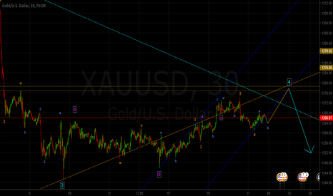 XAUUSD: One Last Move Up? (Elliot Wave Count)