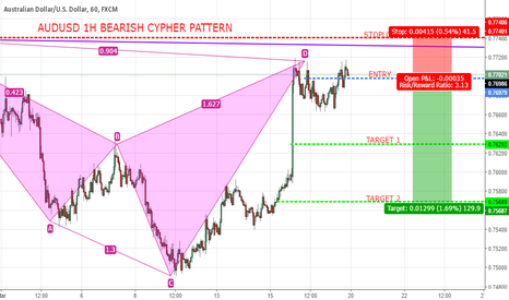 AUDUSD: AUDUSD 1H BEARISH CYPHER PATTERN