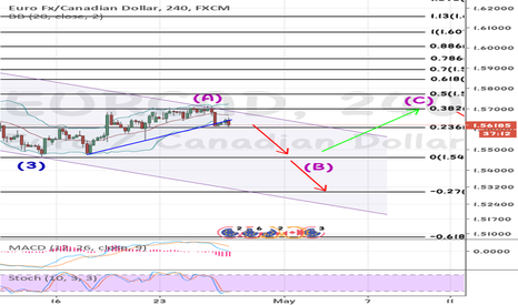 EURCAD: EURCAD highly recommended trade