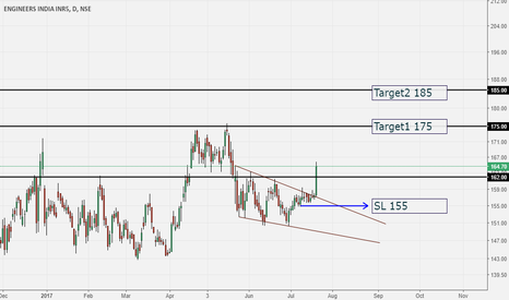 ENGINERSIN: Engineers India buy setup