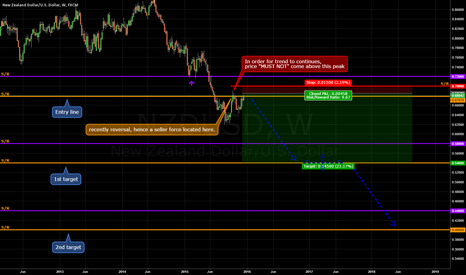 NZDUSD: it is just a range, a very... very big range.