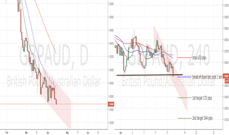 GBPAUD: support break GBPAUD