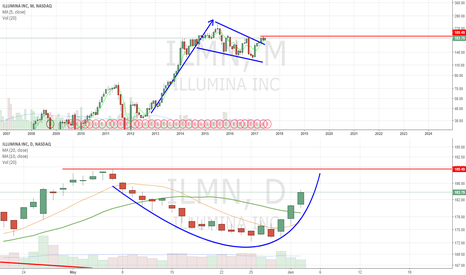 ILMN: Rounding up. Huge upside potential