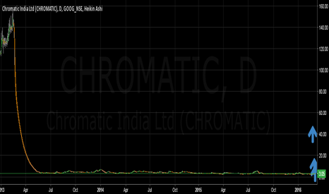 CHROMATIC: CHROMATIC INDIA-LIKELY MULTIBAGGER IN LONG TERM