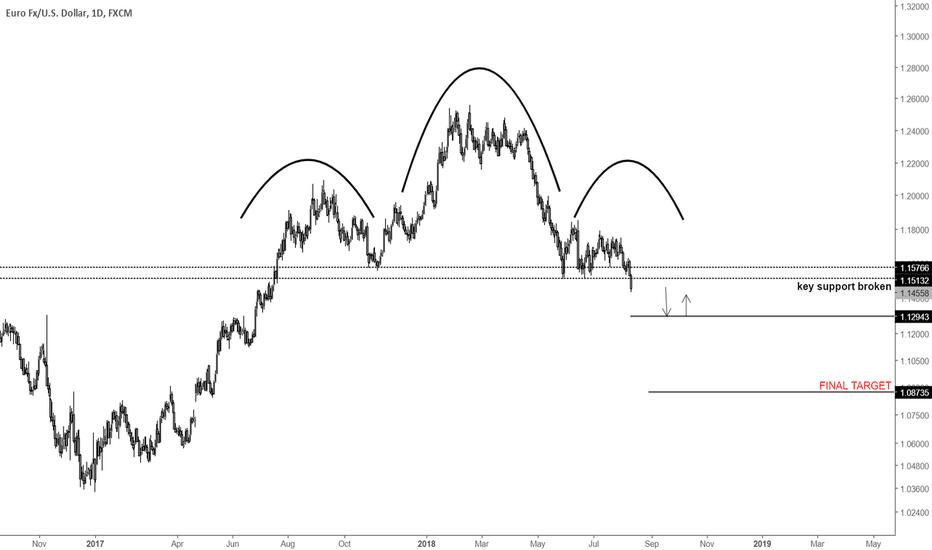 EURUSD: EURUSD headed to sub 1.10