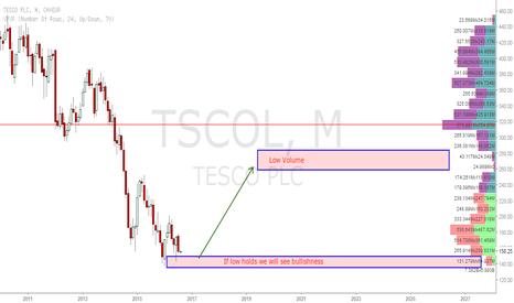 TSCO: TESCO bullishness