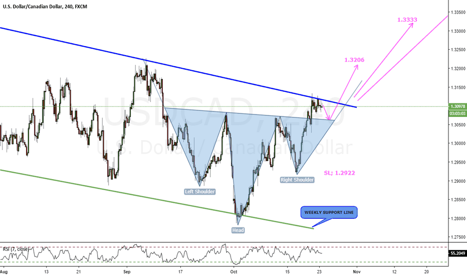 USDCAD: USDCAD_H4