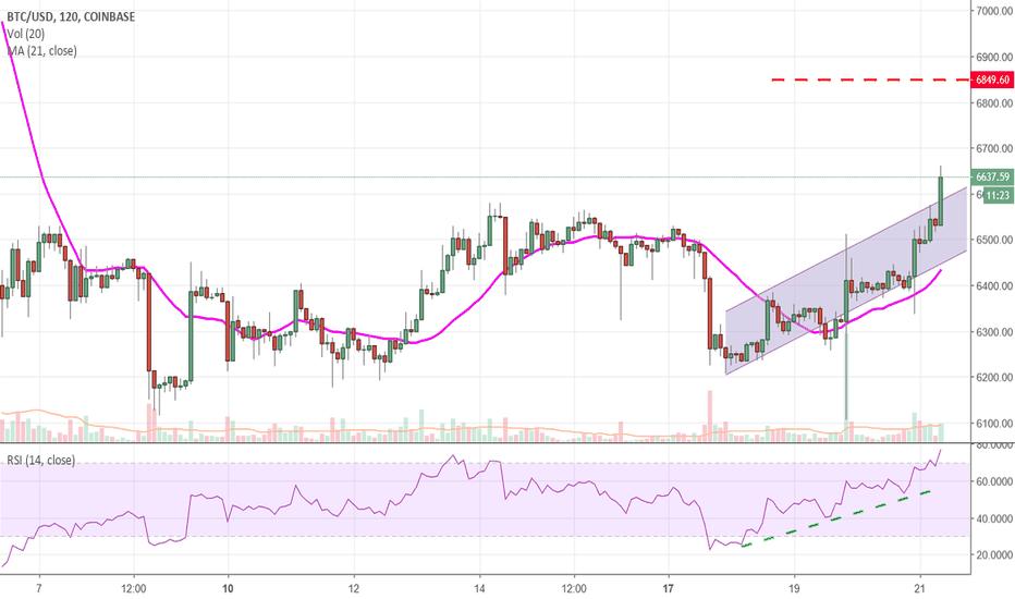 BTCUSD: Bitcoin prova il rimbalzo verso quota 6.900$