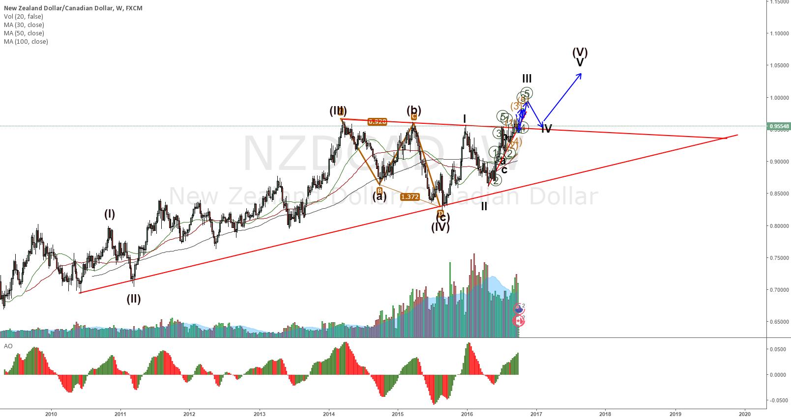 NZDCAD weekly wave count