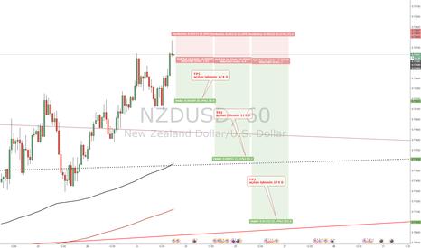 NZDUSD: NZDUSD düşük sl ile satış şansı