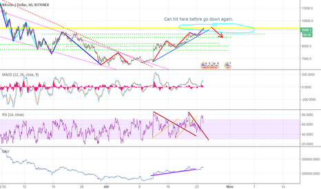 BTCUSD: Final da terceira onda e reajuste