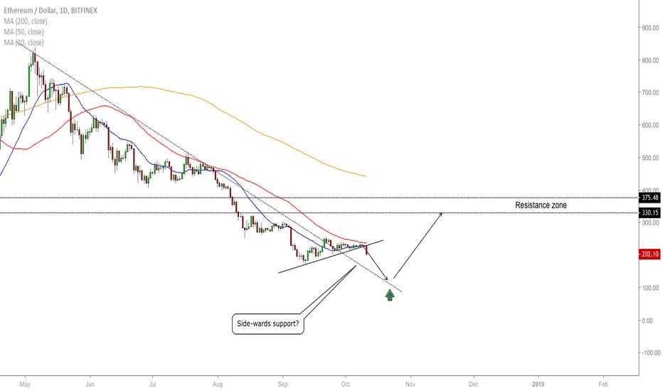 ETHUSD: ETH/USD - The Outcome