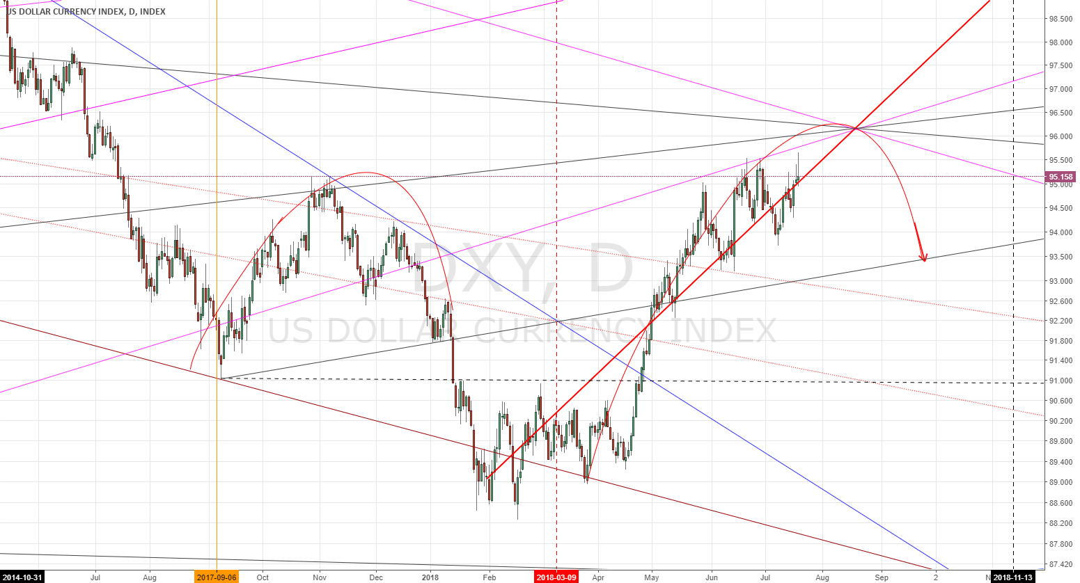 -DXY-interesting moment