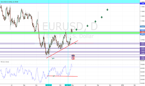 EURUSD: Hidden Bullish Divergence is observed on EUR/USD DAILY Chart.