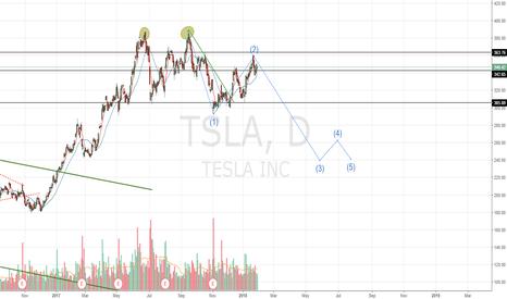 TSLA: $TSLA Short