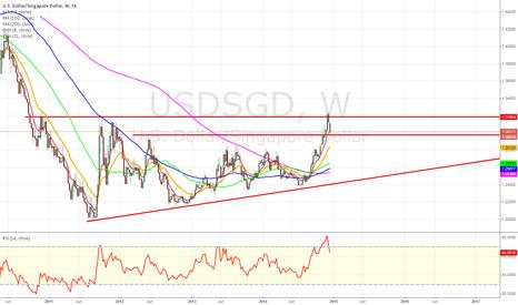 USDSGD: USD/SGD big picture