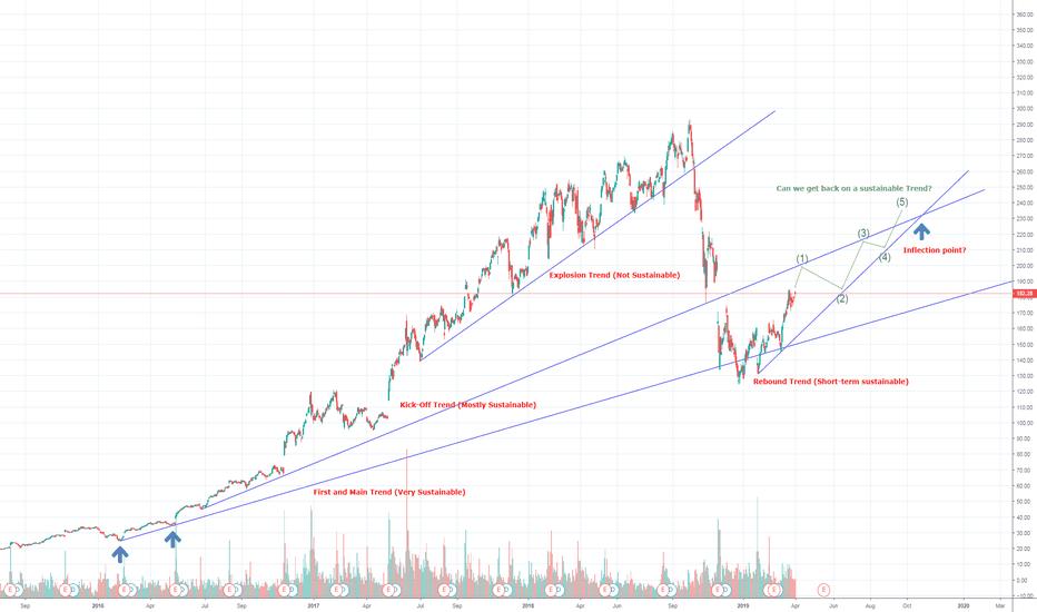 MU — TradingView
